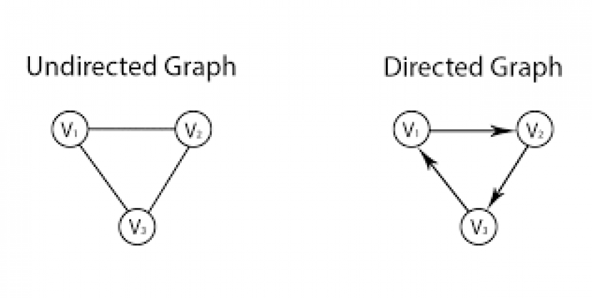 Graphs in C++